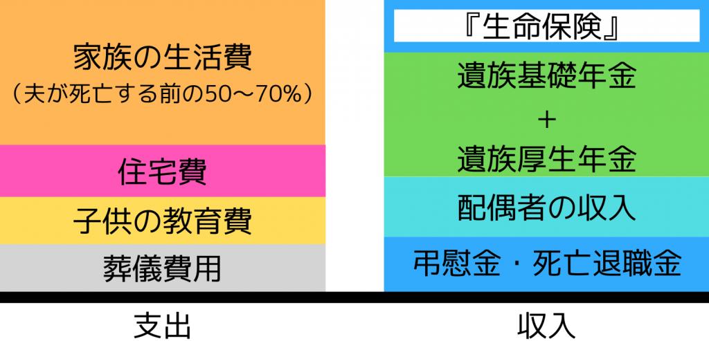 生命保険の保障額の算出方法の一例